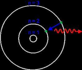 Resultado de imagen de Un electrón emite un fotón